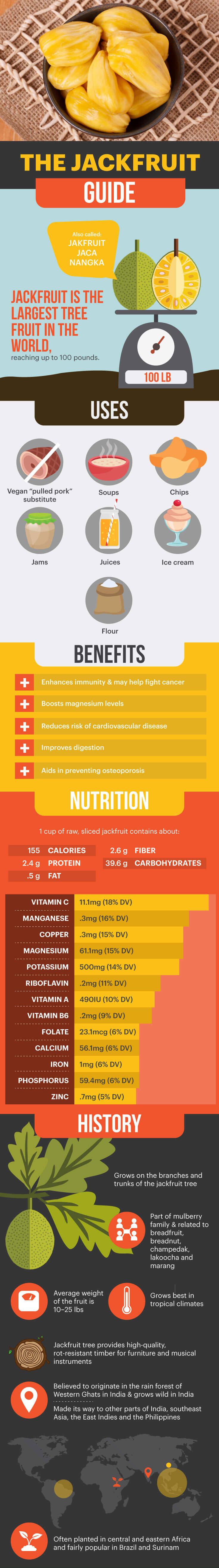 health-benefits-of-jackfruit